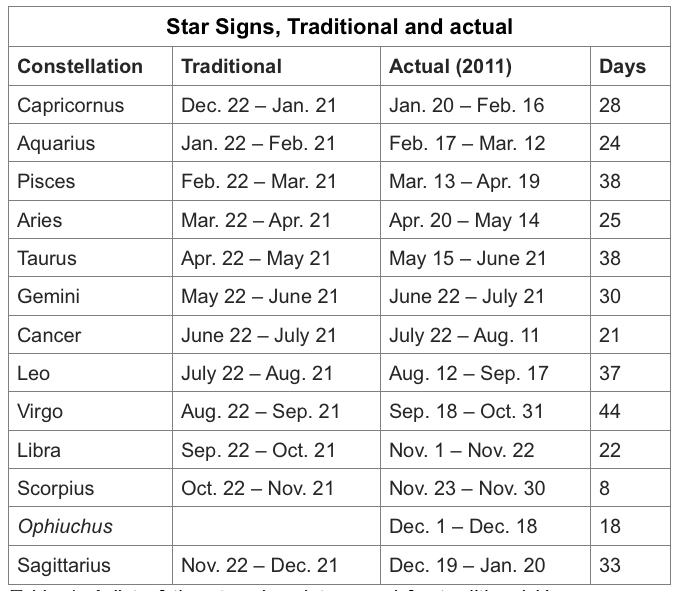 "Search Results for ""Zodiac Signs Dates"" – Calendar 2015"